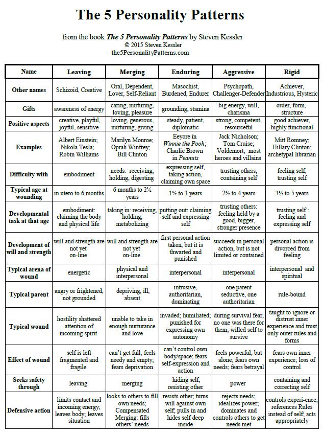 5PP Chart pg 1
