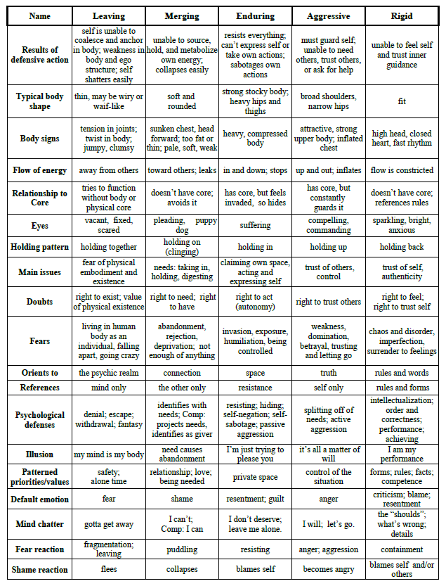5PP Chart pg 2