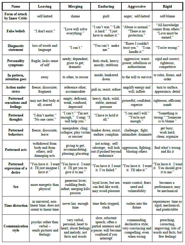 5PP Chart pg 3