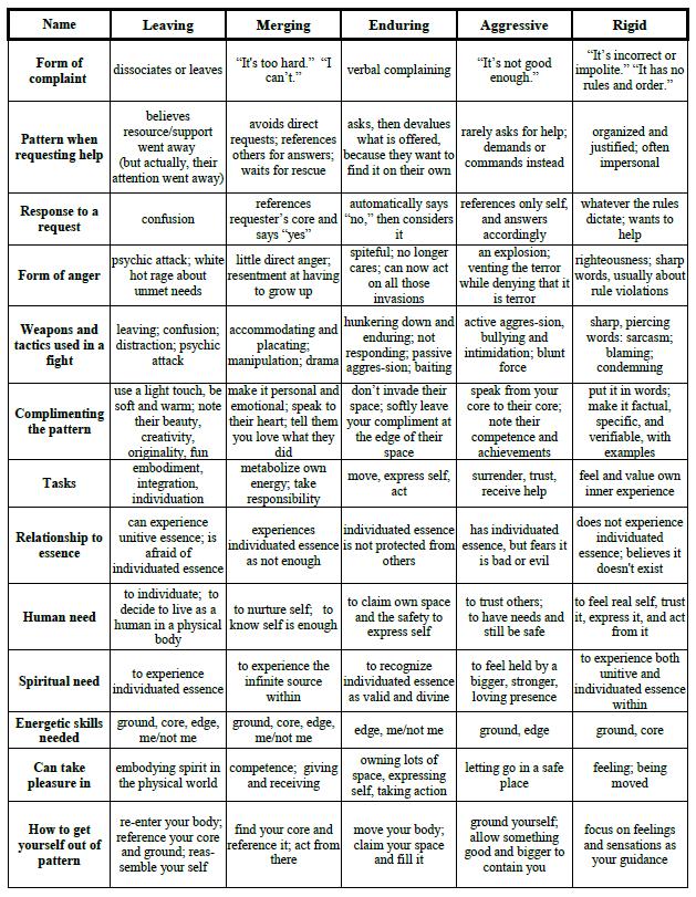 5PP Chart pg 4